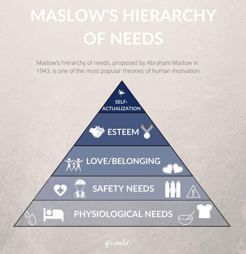 infographic on maslow's hierarchy of needs
